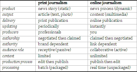 Heres A Very Interesting Post By Of All Things Belgian Linguistic Researcher About The Differences Between Print And Online Journalism